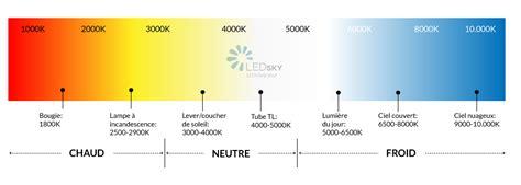 Température couleur éclairage LED   LEDsky