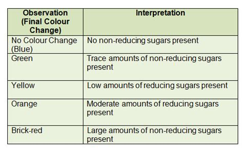 carbohydrates a level notes 10 tests for carbohydrates biology notes for a level