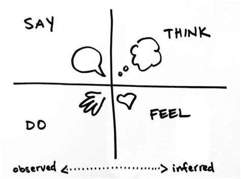 design thinking empathy questions an empathy map is a framework for discussing and unpacking