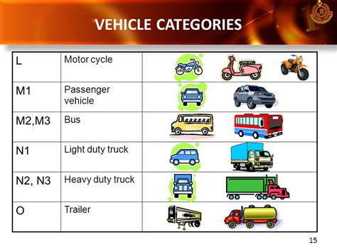Car Types Categories by Vehicle Type Approval System And Regulations In Malaysia