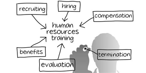 human resources best practices best practices in human