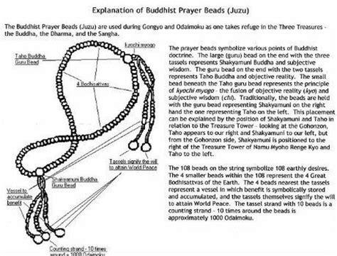 Significance Of Juzu Nichiren Daishonin Buddhism