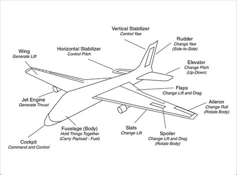 airplane diagram for airplane part schematic airplane free engine image for
