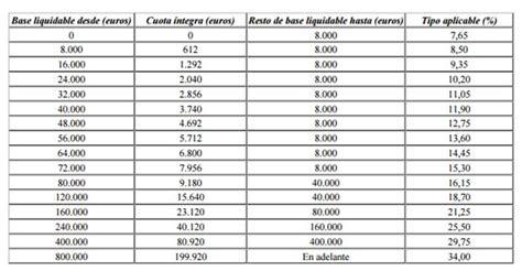 impuesto donaciones y sucesiones en catalunya 2016 tabla impuestos donaciones catalunya 2016 17 mejores