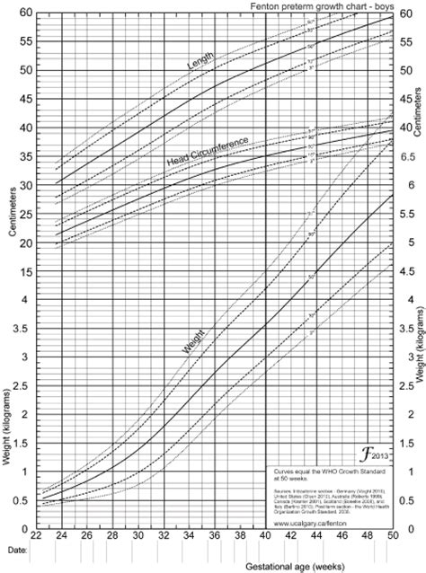 a growth chart for preterm infants fenton 2003