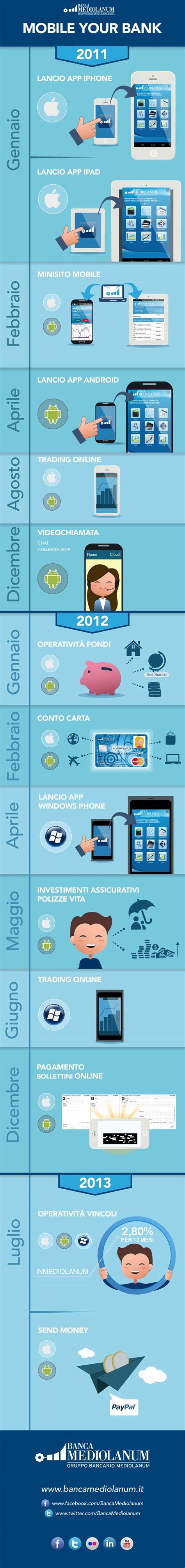 Paypal Banca by Banca Mediolanum E Paypal Insieme Per Send Money
