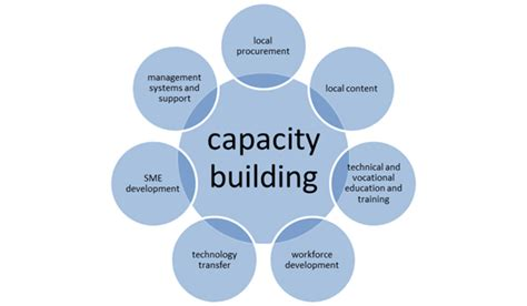 Capacity Building Template Acorn International Capability Building Links
