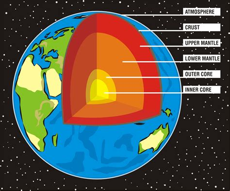 earth cross section diagram structure of the earth kidspressmagazine com