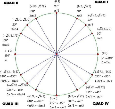 trigonometry the unit circle