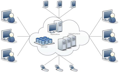 cloud architecture diagram network diagram exle cloud computing network