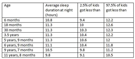 what time should a 3 year old go to bed sleep requirements a guide for the science minded parent