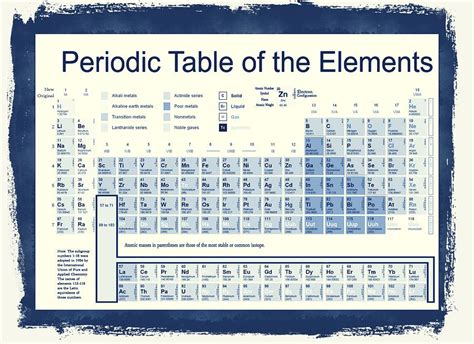 vintage periodic table of the elements digital by dan