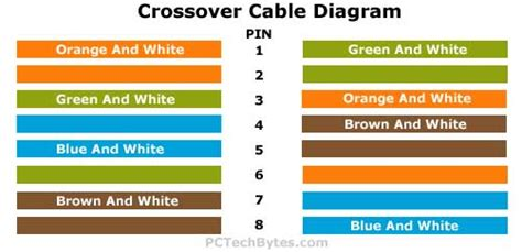 crossover cable diagram and wiring pinouts