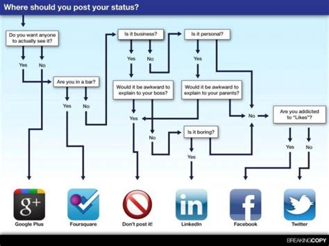 media plan flowchart social media flow chart the partner marketing