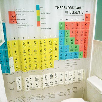 periodic table shower curtain big bang theory document moved