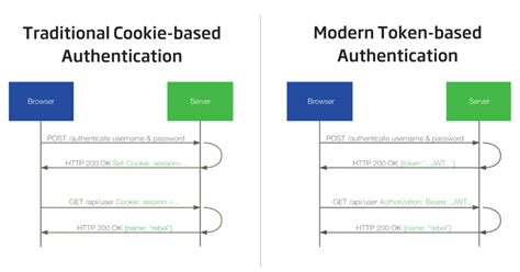 boat browser cookies token authentication the secret to scalable user