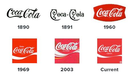 logo evolution coca cola logo design the s in the details glasscanopy