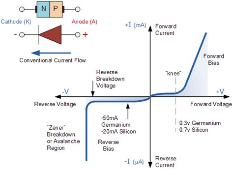 junction diode diagram characteristics and working of p n junction diode techno genius