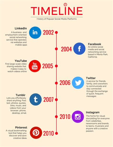 Social Media Timeline Infographic Template Venngage Social Media Timeline Template