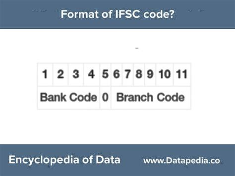 bank code of sbi ifsc codes of sbi hdfc icici and axis bank at datapedia