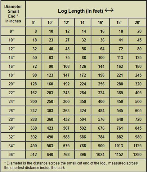 Doyle Log Scale