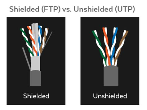shielded inductor vs unshielded demystifying ethernet types cat5e cat 6 and cat7