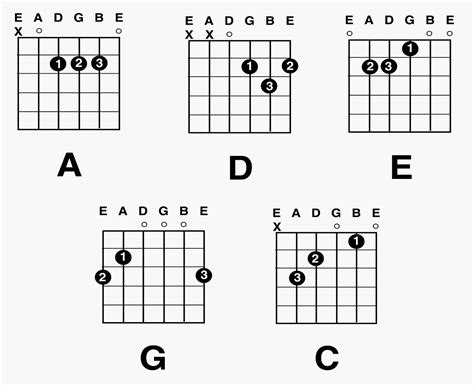 note diagram guitar chord diagrams printable diagram site