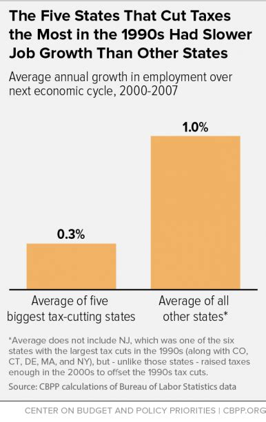 a personal guide to the tax cuts and act what it means for you books state personal income tax cuts still a poor strategy for