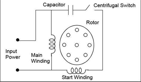 how to wire a capacitor start electric motor classification of electric motors part three electrical knowhow