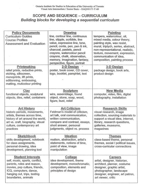 curriculum scope and sequence template pin by on guidance for teaching