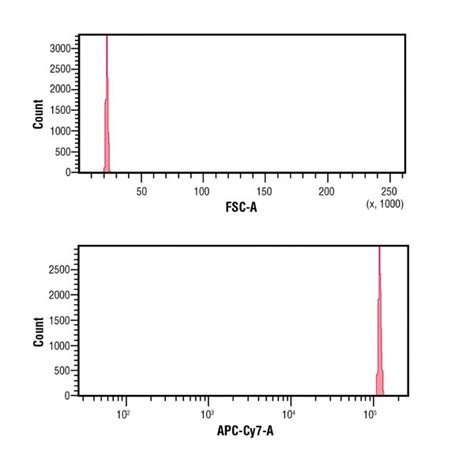 flow cytometry calibration time delay calibration standard polysciences inc