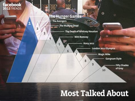 Top 7 Most Talked About by Year In Review For You And Your Friends The Verge