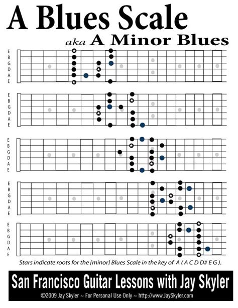 guitar scales master the fretboard create your own and get soloing 125 licks that show you how books neck diagram