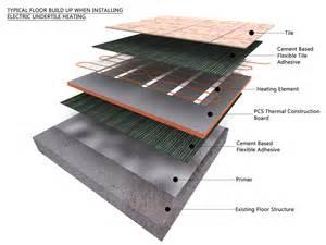 underfloor heating running costs underfloor heating hq