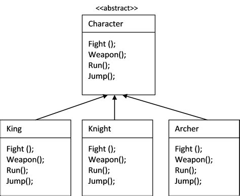 strategy pattern using abstract class design patterns strategy pattern