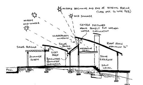passive solar home design concepts pinterest the world s catalog of ideas