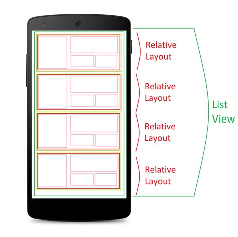 layout meaning in android android relativelayout within listview stack overflow