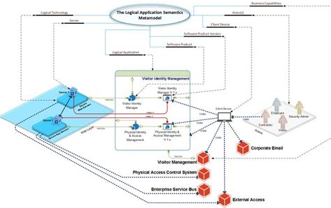 application architecture diagram visio logical application diagram using microsoft visio 2013