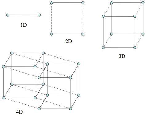 Drawing 4d Shapes by Bienvenidos A La Cuarta Dimensi 243 N 191 Qu 233 Es El 4d El
