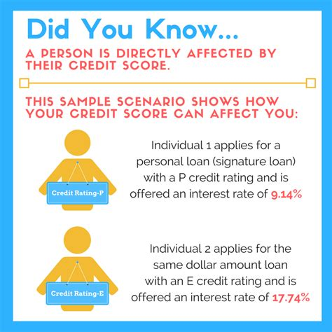 5 Things You Need to Know About Improving Your Credit