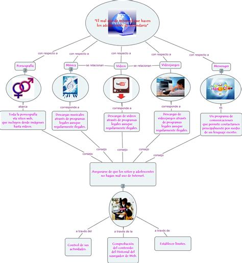 imagenes sobre web mapa conceptual