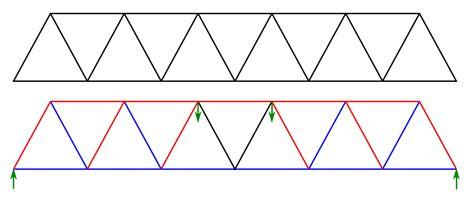 filewarren truss bridge  forcessvg wikimedia commons