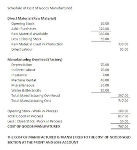 account schedule of cost of goods manufactured