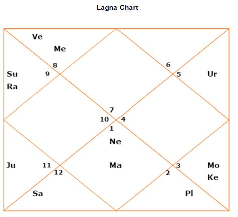 mercury in the 12th house 12th house ramana maharishi western and vedic astrology