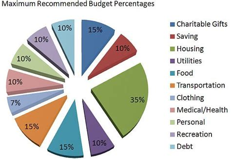 dave ramsey s budget percentages home ideas