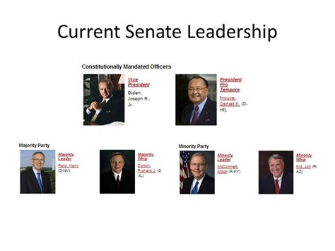 current house majority leader congress powers leadership and structure ppt video online download