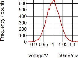 resistor tolerance gaussian advanced simplis 3 2 simplis monte carlo analysis