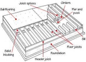 How To Frame A Floor Floor Framing Structure