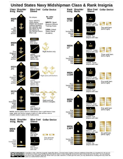 united states navy ranks file us midshipman insignia svg wikimedia commons