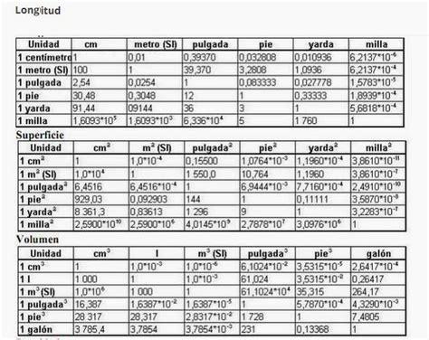 table de convertion tablas de conversiones conversi 243 n de unidades cifras